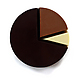 Chocolate Pie Chart by Mary and Matt