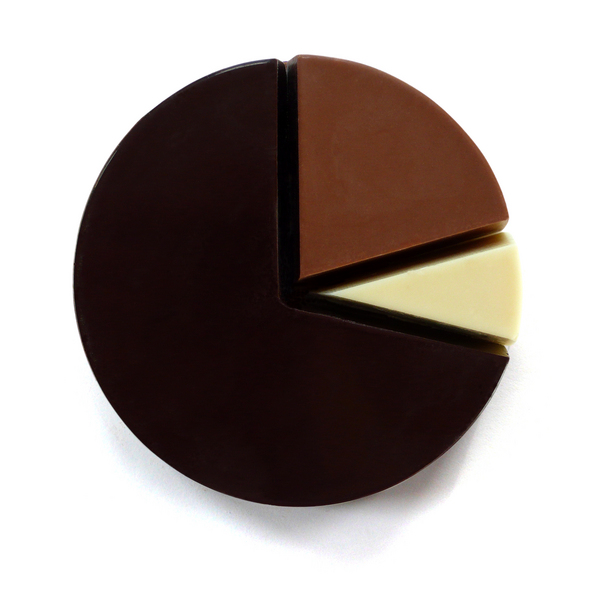 Chocolate_pie_chart_by_mary_and_matt-sixhundred